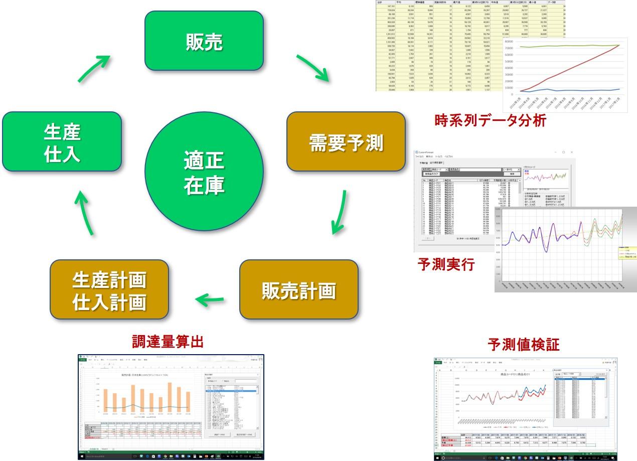 需要予測システム CustomForecast (カスタムフォーキャスト)全体概要